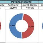Какой контент лучше всего распространяется в Твиттере?