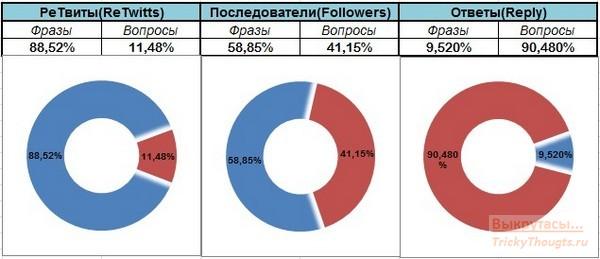 Контент в твиттер - цитаты и вопросы